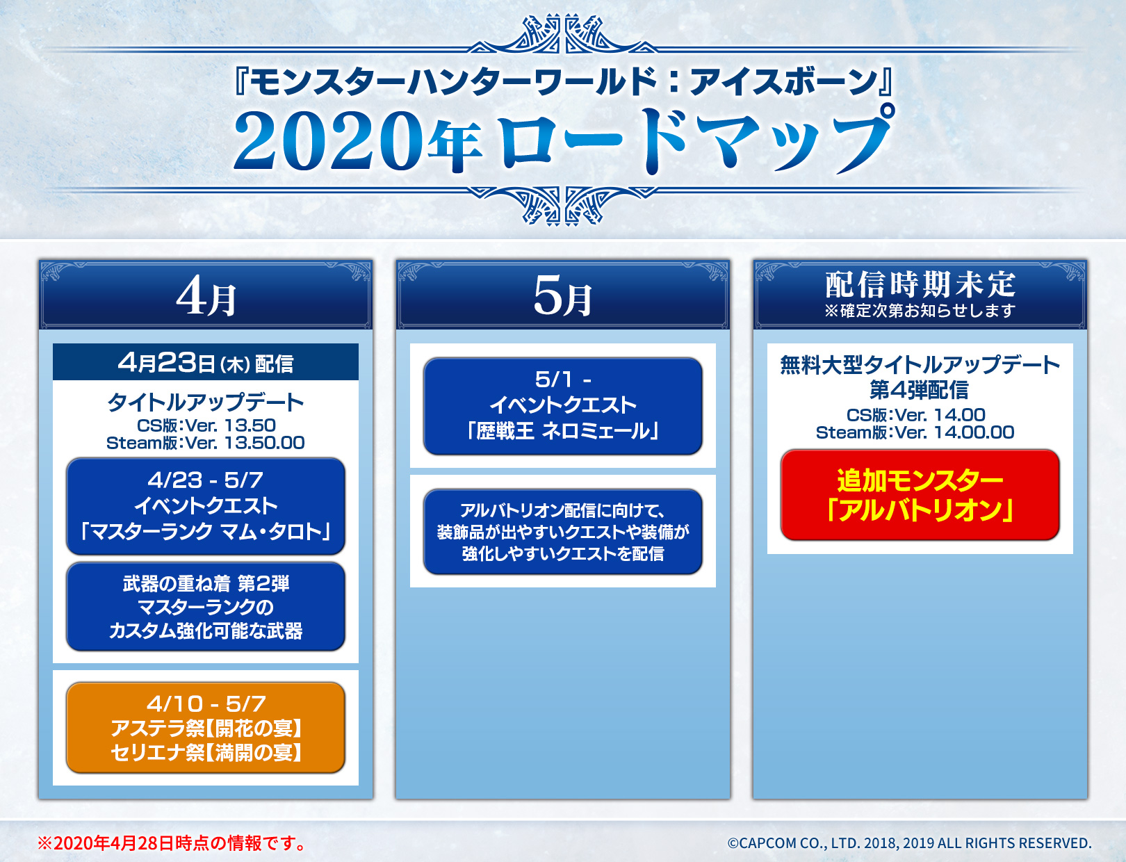 http://www.capcom.co.jp/monsterhunter/world-iceborne/pc/assets/img/ja/news/roadmap_2020.jpg